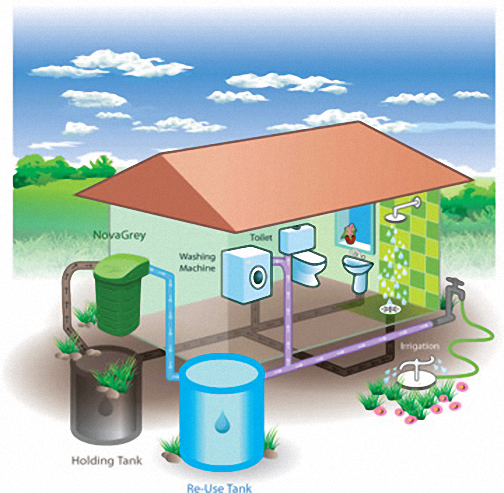 Greywater Treatment Systems Complete Enviro Solutions